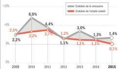 Que peut la croissance face à la montée du chômage ?