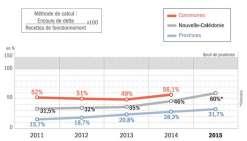 La dette des collectivités s'accroît mais reste supportable