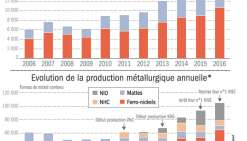 Nickel : la production a grimpé