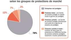 Où en sont les protections de marché ?