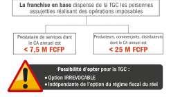 Les « dispensés » de TGC