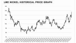 Nickel : la plus forte progression depuis cinq ans