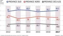 Les politiques de rigueur se poursuivront en 2018. Dans le Sud, un plan d'économie de 3,2 milliards, soit environ 5 % des dépenses annuelles de la province, a été annoncé lors du débat d'orientation budgétaire, le 24 novembre.