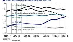 Sur un an, l'indice des prix conjoncturels note une baisse de 3,7 % des produits alimentaires, hors boissons. Infographie Insee.