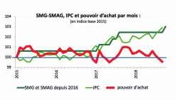 Les évolutions comparées de l'indice des prix à la consommation (IPC) général (tabac compris) et des salaires minimaux général (SMG) et agricole (SMA) aboutissent à la courbe du pouvoir d'achat. Infographie Syndex
