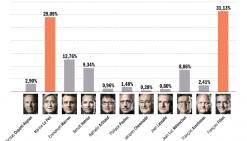 Fillon l'emporte, mais Marine Le Pen sort grande gagnante