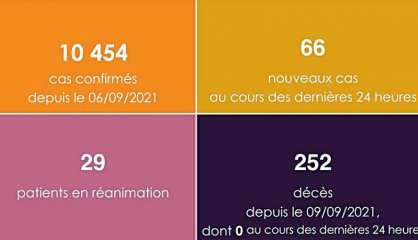 Pas de décès ces dernières 24 heures, 66 cas de coronavirus détectés