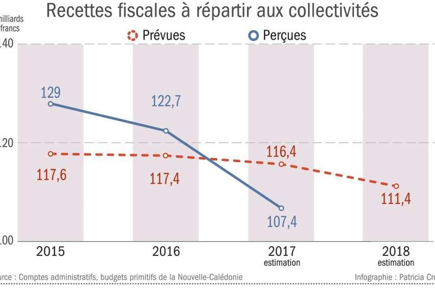 En 2015 et en 2016, les rentrées fiscales ont été supérieures aux attentes. En 2017, c'est le contraire.  Le montant à répartir entre provinces, communes et gouvernement a diminué de 12,5 % en un an.