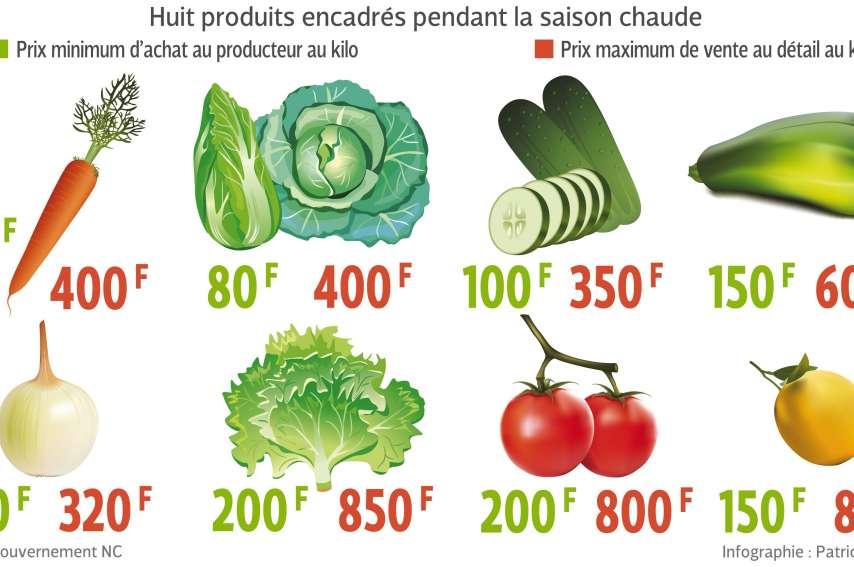 Ce schéma montre les prix maximums et les marges plafond édictées par le gouvernement. Si le système fonctionne, le kilo de salade ne pourra plus dépasser 850 francs au détail.