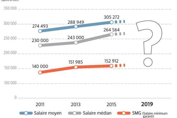 Les bas salaires du secteur privé sont-ils à un niveau acceptable ?