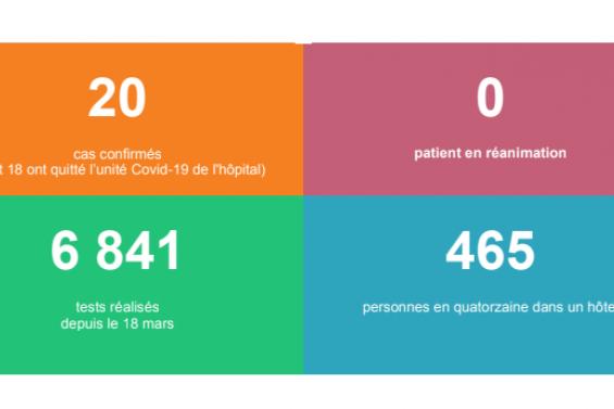 160 tests de dépistage réalisés ce mardi