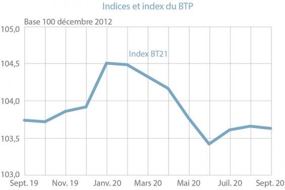L'indice du BTP reste stable pour le mois de septembre
