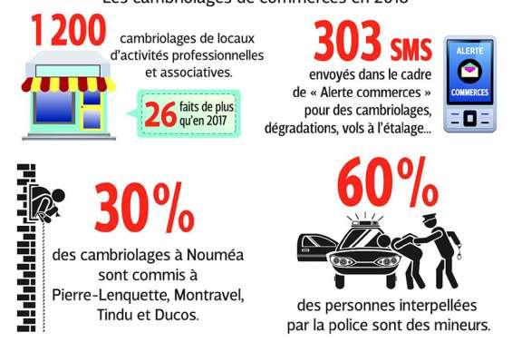 Cambriolages de commerces : les chiffres en baisse à Nouméa