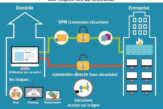 Cybersécurité : attention au télétravail mal préparé