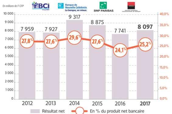 Comment les banques du Caillou réalisent leurs profits