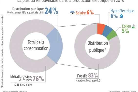 L'électricité, en chiffres et en défis