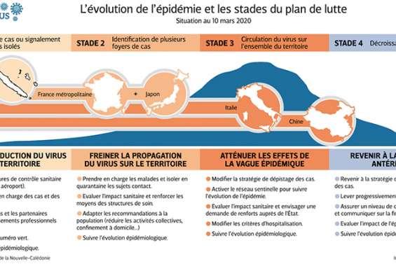 Coronavirus : la Calédonie change de braquet