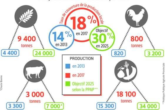 La politique provinciale agricole à l'heure du bilan