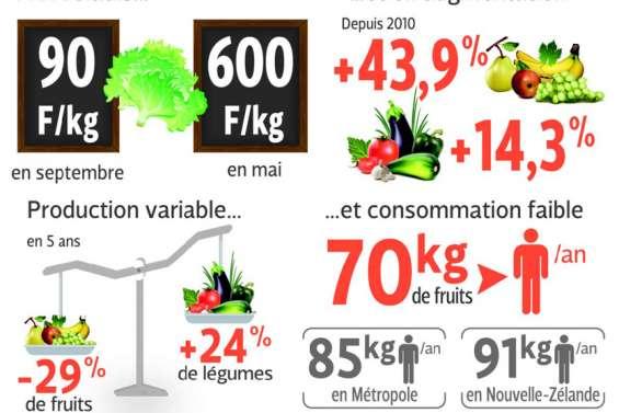 Fruits et légumes : un sérieux problème de concurrence