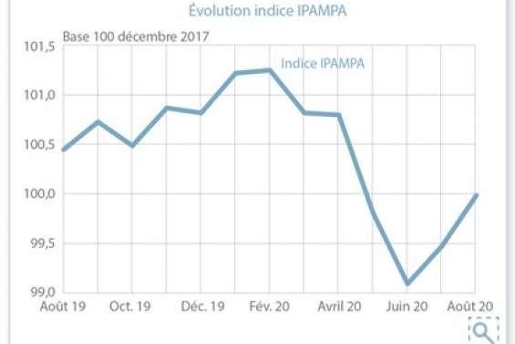 L'indice des prix d'achat des moyens de production agricole augmente en août