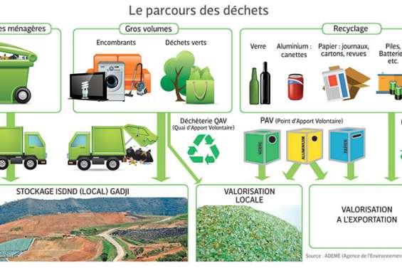 Que deviennent  nos déchets ?