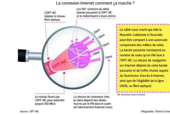 L'OPT ouvre les robinets de la connexion Internet
