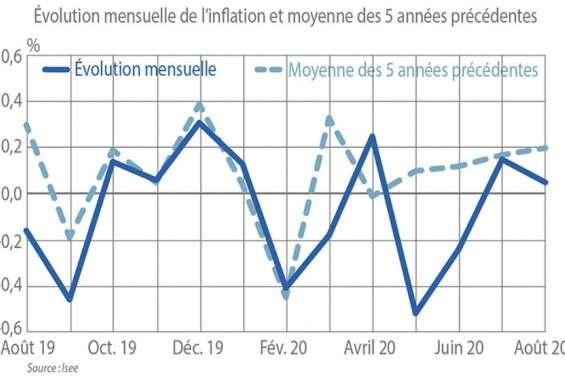 Selon l'Isee, les prix sont restés stables au mois d'août