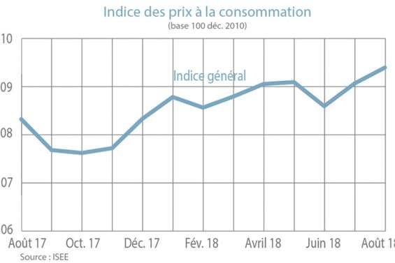 L'indice des prix à la consommation augmente de 0,3 % en août