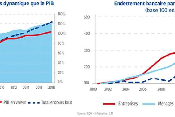 Le crédit, un levier devenu massif  dans le financement de l'économie