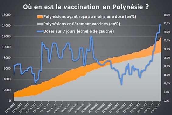 Polynésie française : les centres de vaccination et de dépistage pris d'assaut