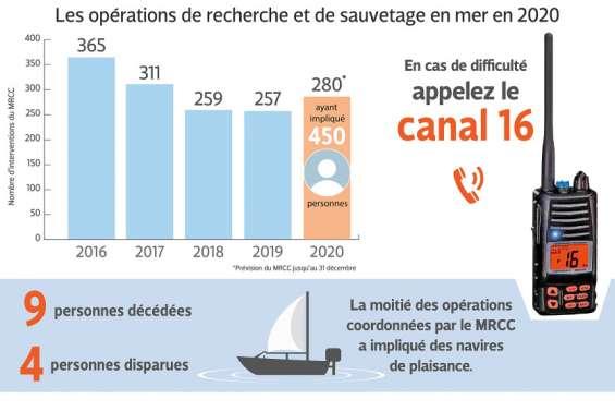 Sécurité en mer : la radio VHF n'est pas encore un réflexe