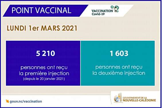 Covid-19: 5210 personnes ont été vaccinées depuis le 20janvier