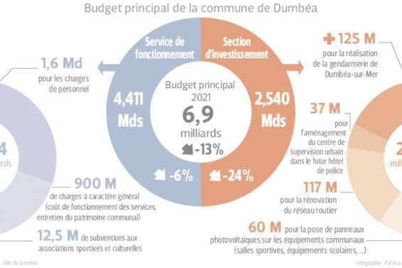 Dumbéa : un budget 2021 très contraint et des investissementslimités