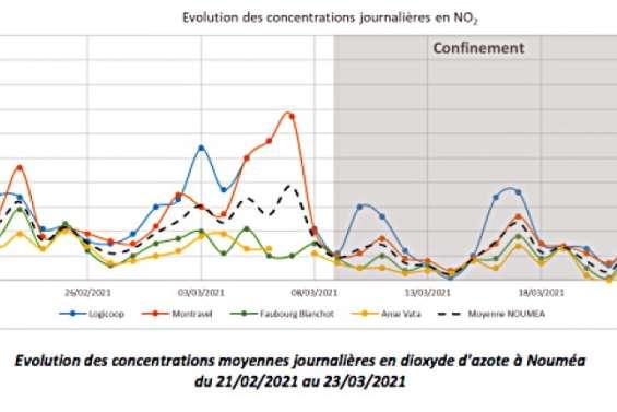 Qualité de l'air et confinement: du mieux sur le dioxyde d'azote, mais pas sur les poussières fines