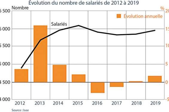 Le nickel assure un quart des emplois privés en Calédonie