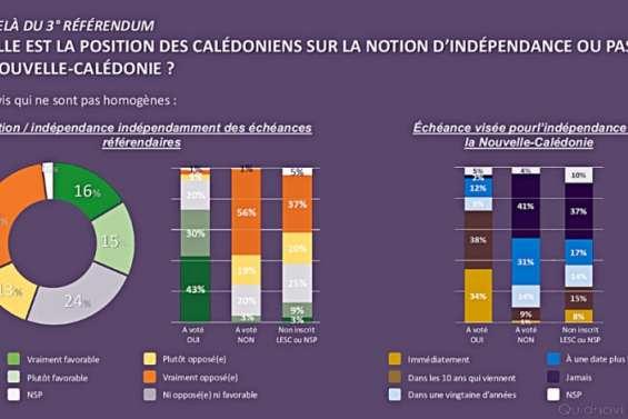 Quel avenir veulent les habitants de Calédonie?