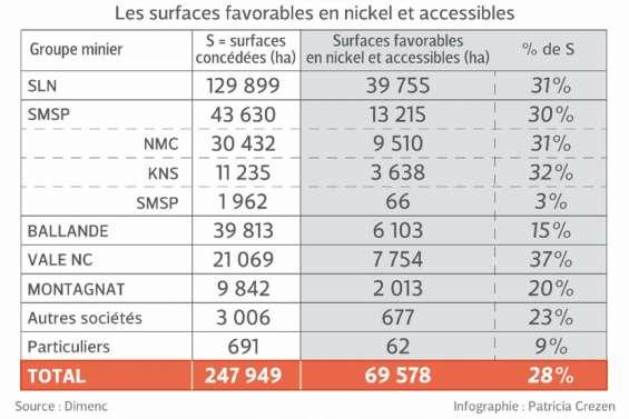 Domaine minier : comment se partage la terre du nickel