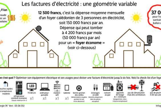 Quelles perspectives pour les énergies vertes ?