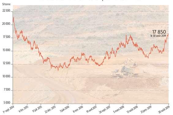 Nickel : le marché dans tous ses états