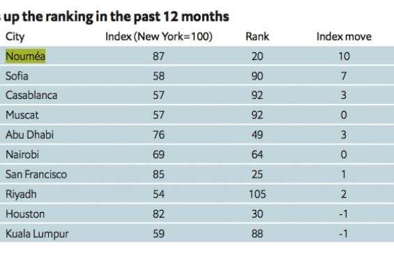 Nouméa, vingtième ville la plus chère du monde ?