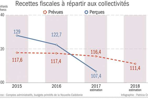 Recettes fiscales : la mauvaise surprise