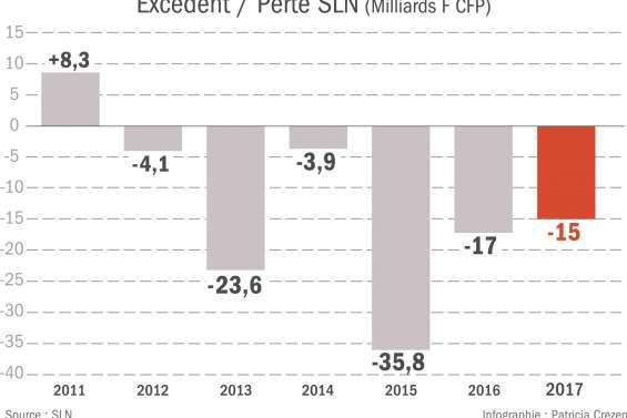 La SLN « vise la rentabilité en 2019 »