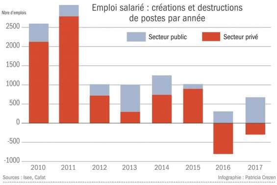 Les embauches du public ont amorti les difficultés du privé