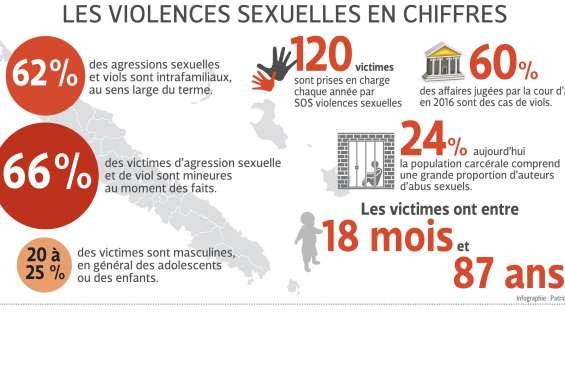 Le sombre tableau des violences sexuelles