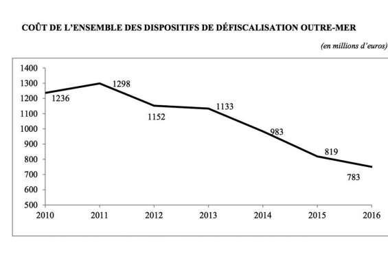 Le périmètre de la défiscalisation change, plusieurs milliards de francs en jeu