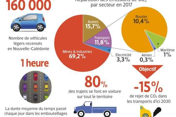 Le long chemin vers des transports moins polluants