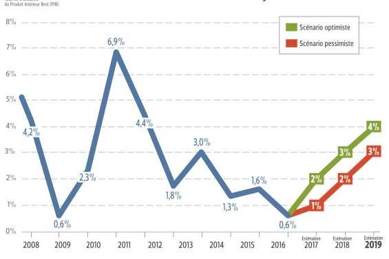 Croissance : une étude avance des prévisions très optimistes