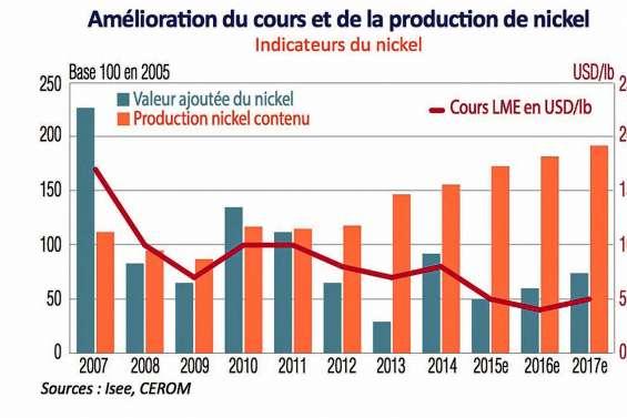 Une « modeste » croissance de 1 % en 2017
