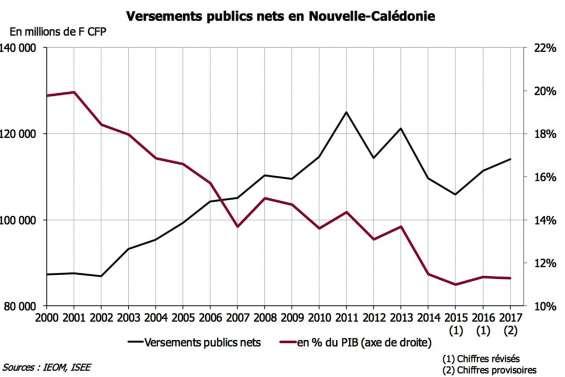 Versements de l'État : leur poids dans le PIB a cessé de chuter