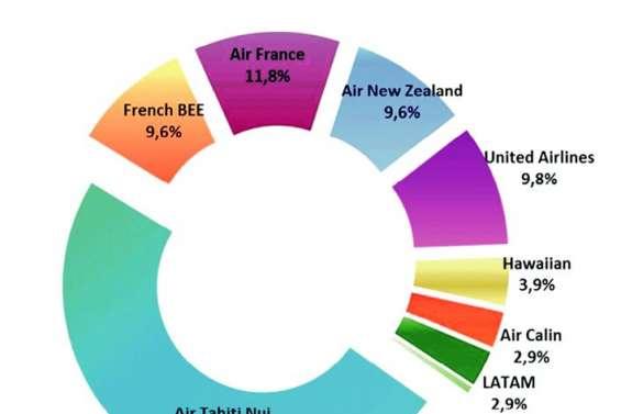 Le trafic aérien décolle en Polynésie française